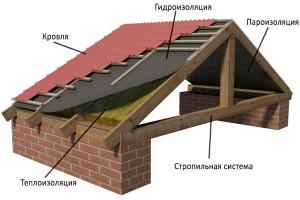 строительство и ремонт кровли в серпухове